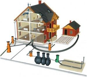 Водоснабжение и канализация в загородных домах